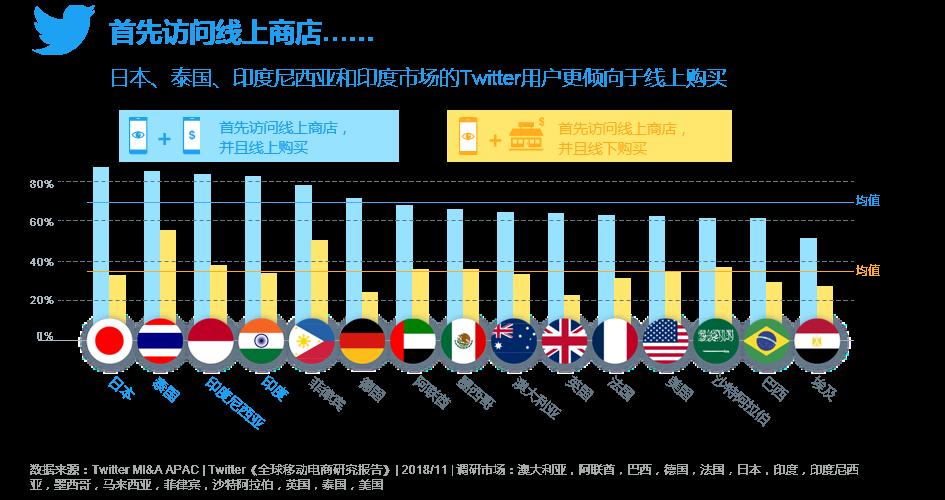 Twitter发布《全球移动电商研究报告》 助推2019电商出海002-iStarto百客聚