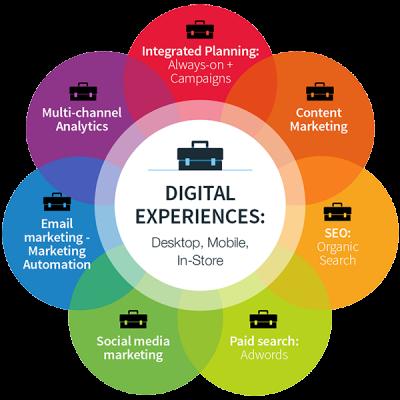iStarto百客聚-跨境整合数字技术营销专家