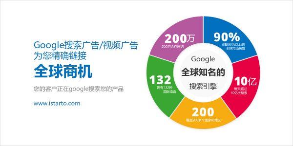 把握线上看点三要素 -出海营销谷歌来帮你-iStarto