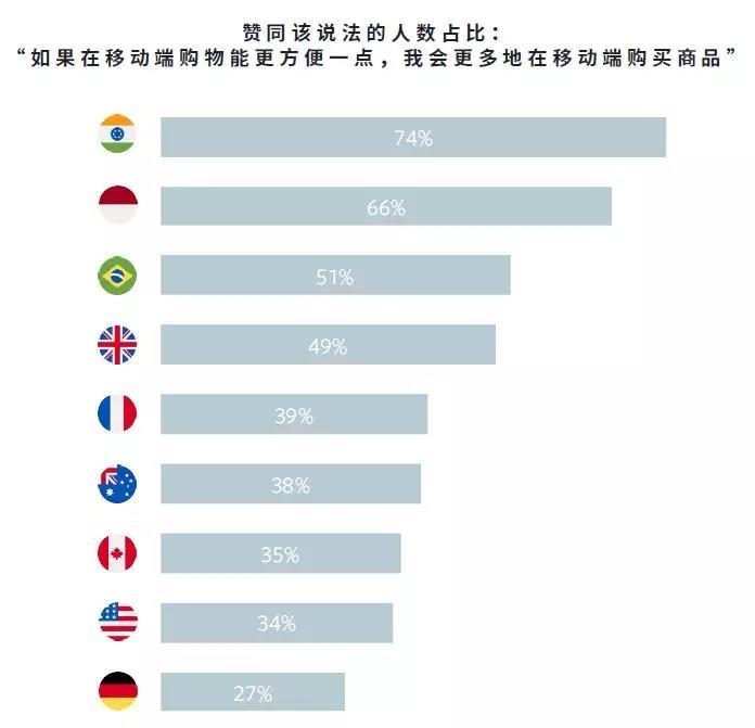 全球零售-电商类消费者购物流程研究012-iStarto百客聚
