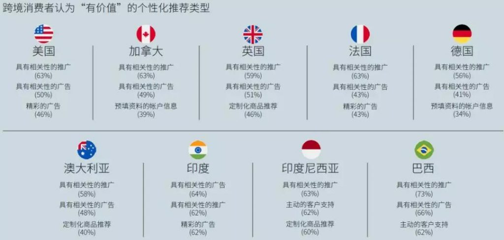 各个国家-地区的消费者对个性化推荐类型有不同的偏好008-iStarto百客聚