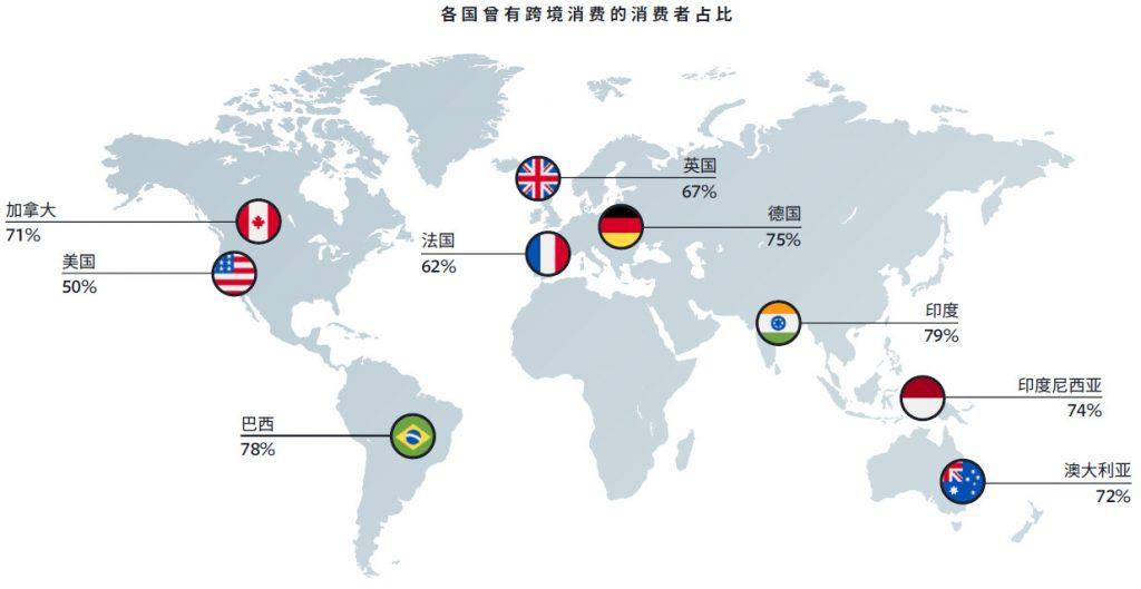 各国曾有跨境消费的消费者占比001-iStarto百客聚