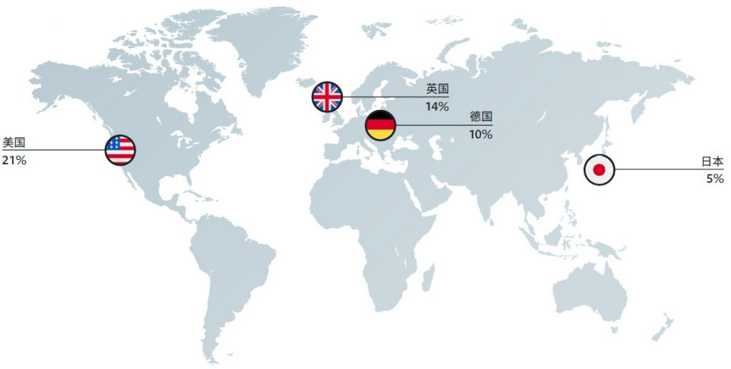美、英和德国是消费者主要跨境消费的市场-iStarto百客聚