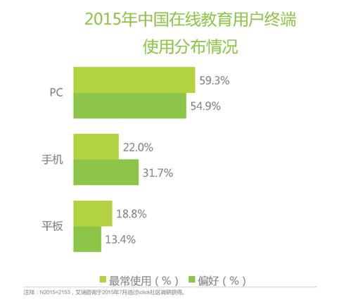 中国K12在线教育行业的概括——2015年中国在线教育用户终端使用分布情况