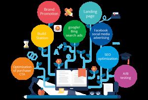 iStarto百客聚-教育培训机构品牌独立站专家